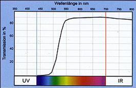UV Schutz mit Kantenfilter